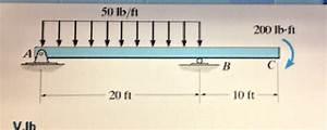 Solved  1  U00c2 Draw The Shear Diagram For The Beam  2   U00c2 Draw