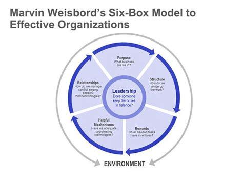 weisbord six box single ppt slide concepts infographics change management