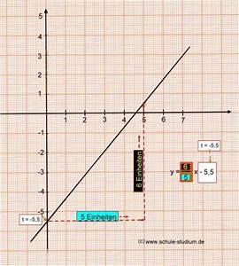 Mathe Steigung Berechnen : lineare funktionen teil 4 berechnung des schnittpunktes zweier geraden ~ Themetempest.com Abrechnung
