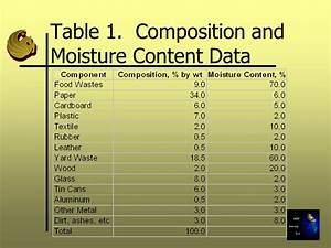 Estimation of the Moisture Content in Typical MSW - ppt ...