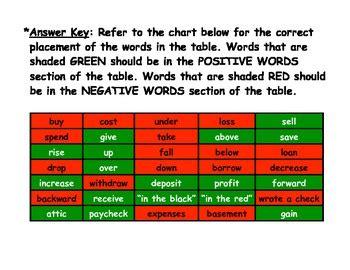 positive  negative integer word vocabulary activity