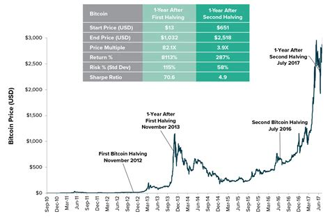 This is why there will never be more than 21 million btc, a figure we're expected to reach around 2040. Bitcoin Halving Blocks - Samehadaku Down