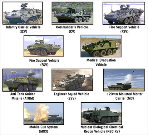 Apc Full Form In Medical by Should Indian Army Have Its Own Stryker Concept Indian