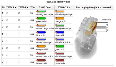 T568 Wiring Diagram by Rj45 T568a And T568b Wire Diagram Creative It Resources