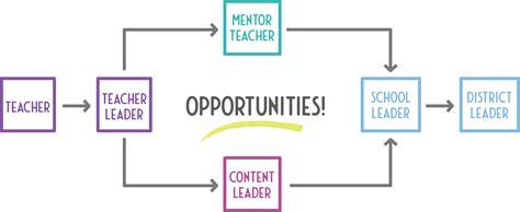 louisiana mentor teachers