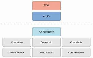 About Avfoundation