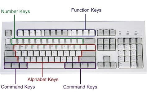 How Does A Computer Keyboard Work?
