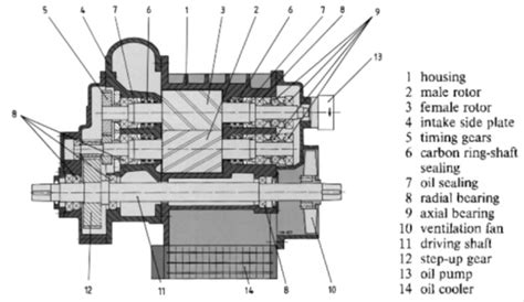 types of gas compressors