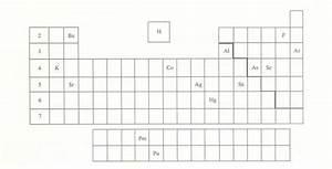 Chm 1025 Module Three Part P Periodic Chart Identifications