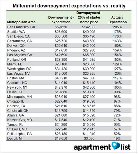 do the homeowners pay on it or list it can millennials in detroit afford a down payment on a home curbed detroit