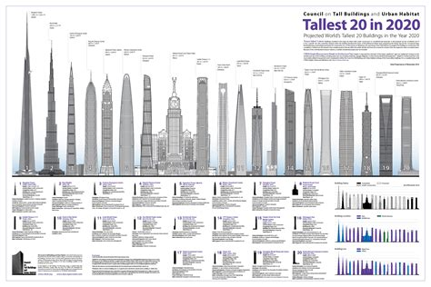 Top Tallest Building in the World