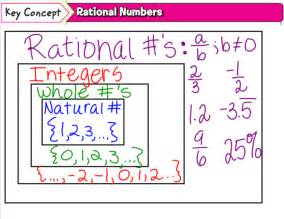 What Number Is Rational in Math