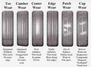 Tire Alignment Services
