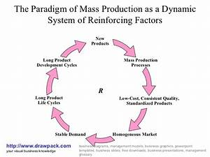 Mass Production Business Diagram