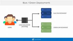 Powering Blue-green Deployments With Feature Flags