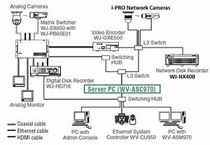 System Example Uff5cpanasonic Security System