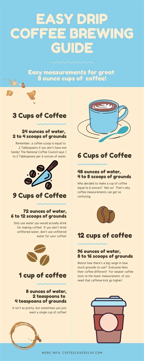 The right ratio of coffee to water is essential for a successful coffee preparation. How Much Coffee Grounds Per Cup of Water? | Coffee Lover's Cup
