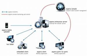 Transfer Large Files With Aspera Enterprise Server L Aspera