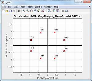 Modulate Using M-ary Psk Method - Matlab