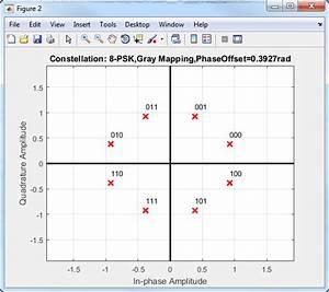 Modulate Using M-ary Phase Shift Keying - Simulink