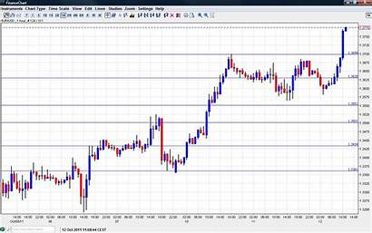 Eur Usd Chart Forex Gbp Forecast Dollar
