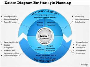 Equity Flow Chart 0814 Business Consulting Kaizen Diagram For Strategic