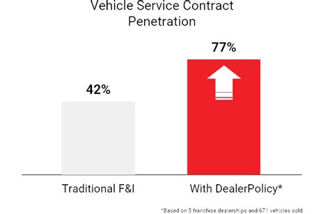Dealerpolicy's marketplace technology connects local auto dealerships and their customers with a trusted insurance agency and a dealerpolicy llc is located in colchester city of vermont state. Digital Insurance Agency for Dealerships   DealerPolicy
