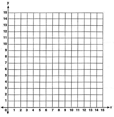 quadrant coordinate grid    yahoo image