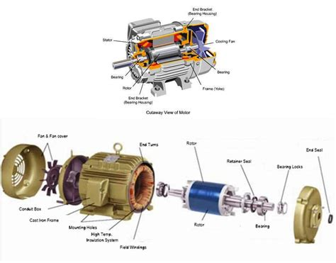 Ac Motor Working by Introduction Of Ac Motors Its Classification And Basic