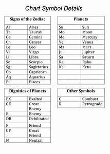 Find Your Birth Chart Free Birth Chart Calculator Vedic Astrology Charts