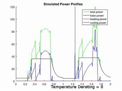 Chiller Temperature Optimizing Efficiency Based