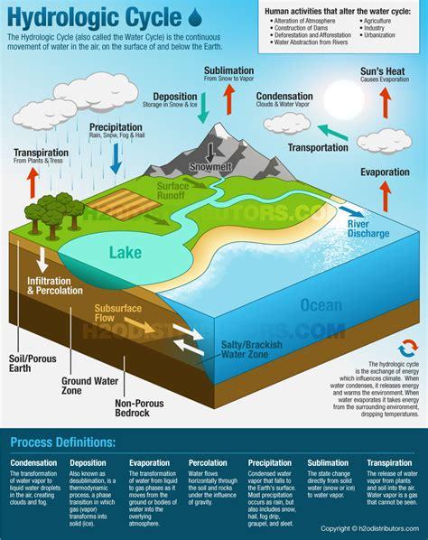 hydrologic cycle water cycle ho distributors