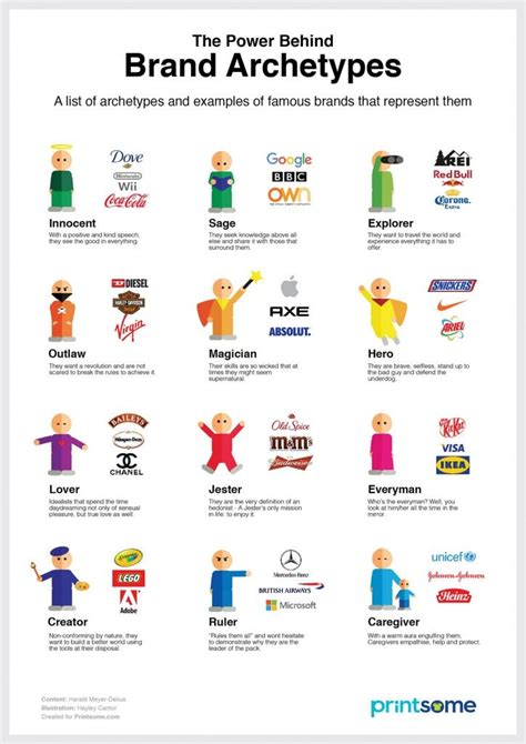 The Power Behind Brand Archetypes  Infographic, Business