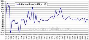 US Inflation Rate Historical chart - About Inflation