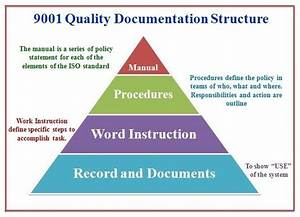 9001 quality management system documentation structure for Documents for quality management