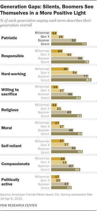 most millennials resist the millennial label pew research center