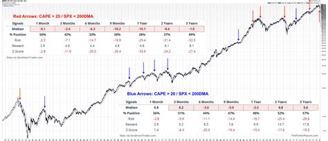 The Worst Possible Environment For Stock Market Investors