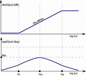 Bode Diagram Corresponding To A Fractional Power Pole