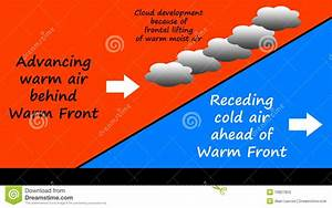 Warm Front Clipart