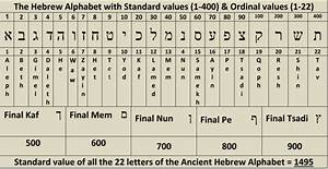 god vs evolution With 22 letters of the hebrew alphabet