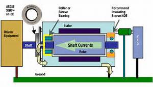 The Need For Bearing Protection For Inverter