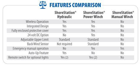 Boat Manufacturers Comparison by Boat Lift Boat Dock Manufacturers Shorestation 174