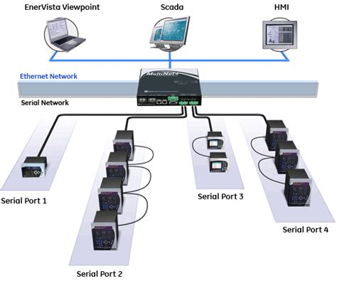 multinet multi port serial server managed switch