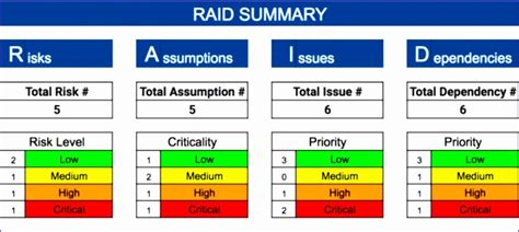 raid log template 10 risk matrix template excel exceltemplates exceltemplates