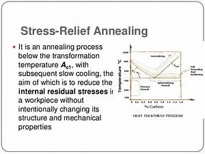 Annealing   Normalizing   Quenching   Martensitic