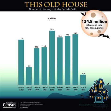 usa statistics bureau u s census bureau releases key statistics for