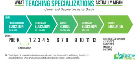 teaching specializations