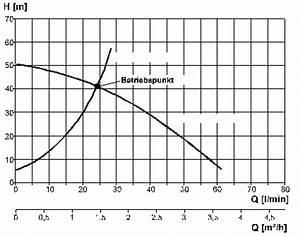 Pumpenkennlinie Berechnen : pumpen brauch und regenwasserwerke intewa wiki ~ Themetempest.com Abrechnung
