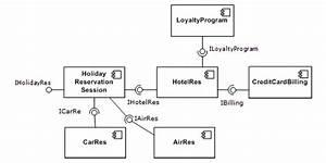 Ingenier U00eda De Software Basada En Componentes