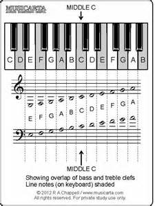 Free Printable Piano Note Flash Cards